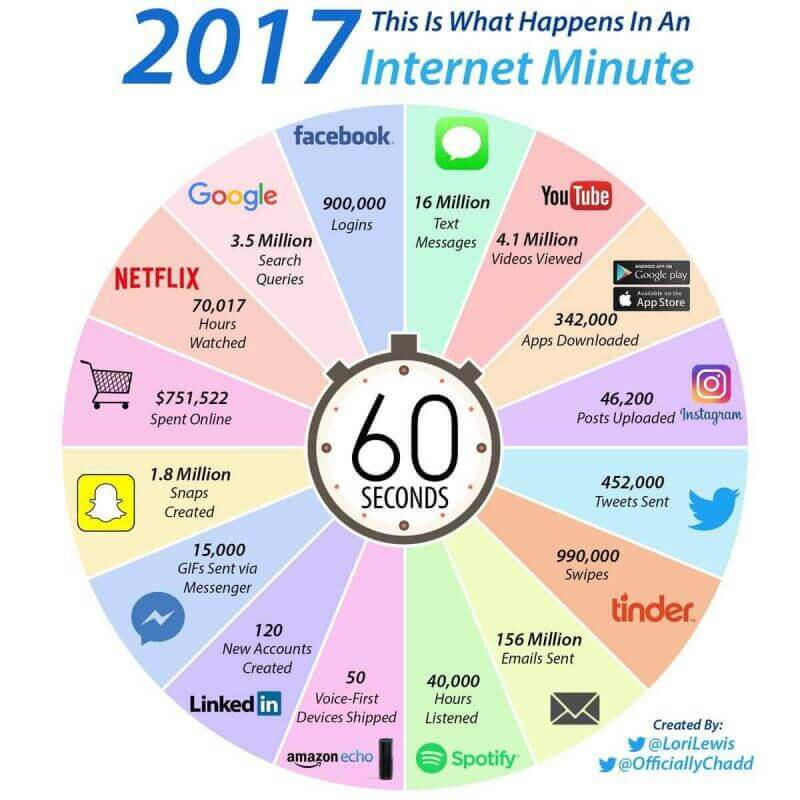 1 minute sur internet en 2017