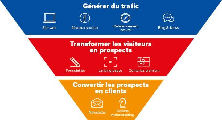 L'inbound marketing pour les PME et PMI à Nantes avec Kagency